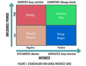 Stakeholder Analysis Table