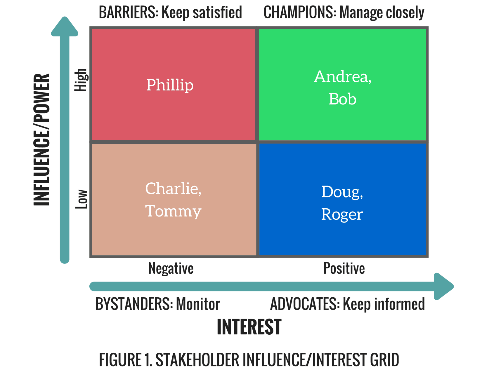 The Importance of Stakeholder Analysis in Project Management RefineM