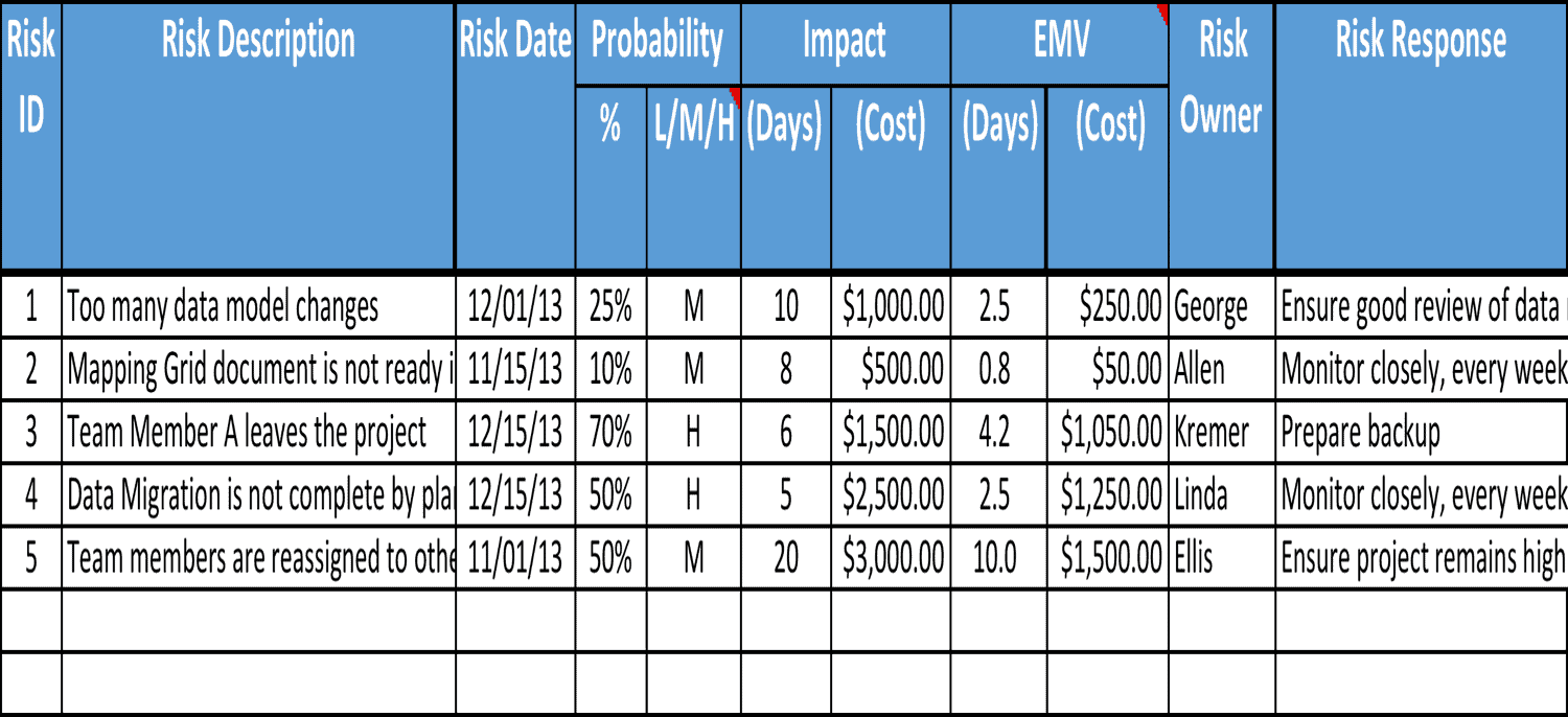 Risk Register Sample