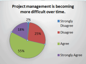 """Project Management is Becoming More Difficult Over Time."""