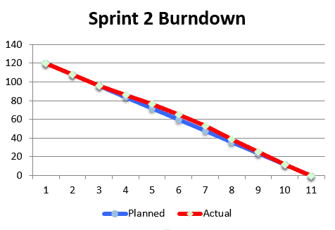 Sprint Burndown Ideal