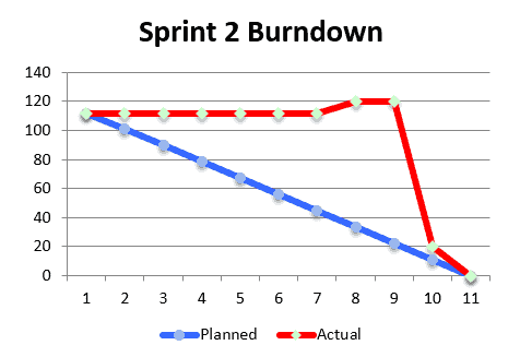 Essential Agile Processes Part 6 Sprint Burndown Chart RefineM – Burndown Chart