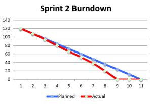 Sprint Burndown Team Finished Too Early