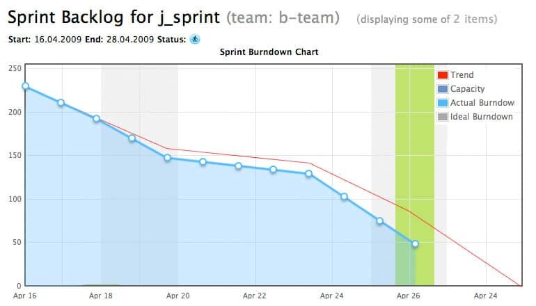 Essential Agile Processes Part  Sprint Burndown Chart  Refinem
