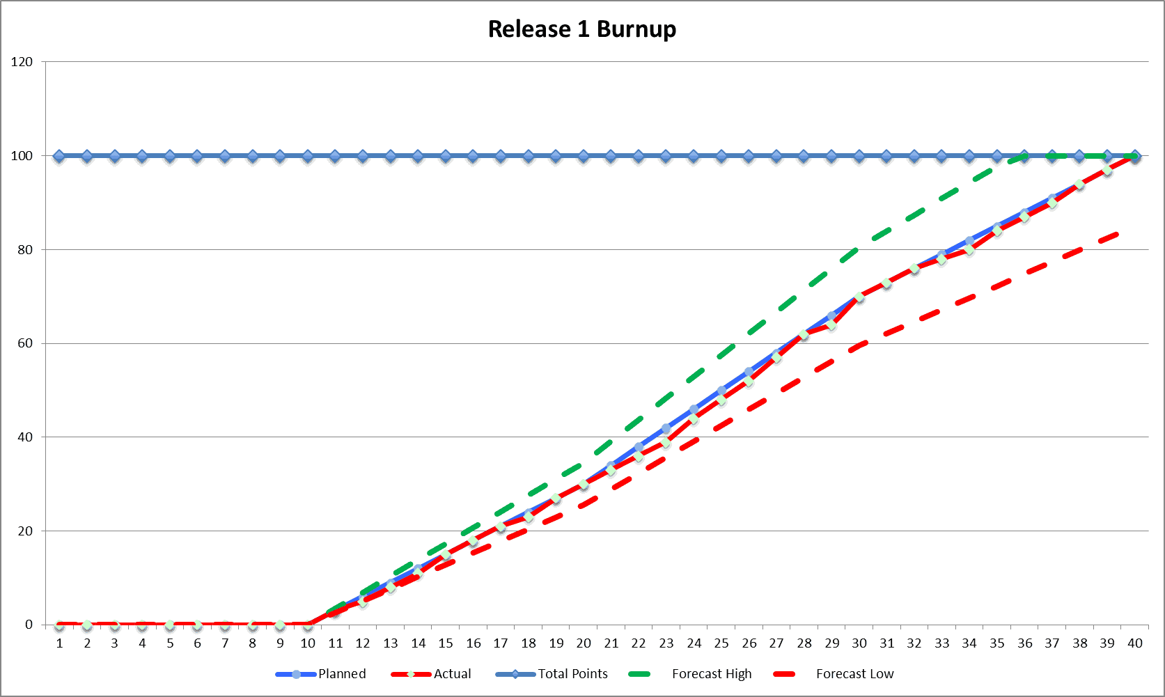 Tracking Team Progress With A Release Burnup Chart Refinem