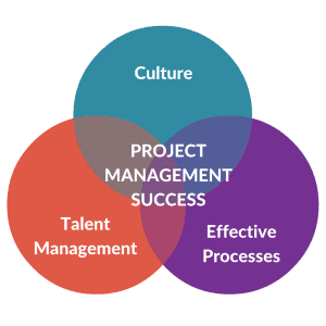 Project Management Success Venn Diagram with Talent Management, Culture, and Effective Processes