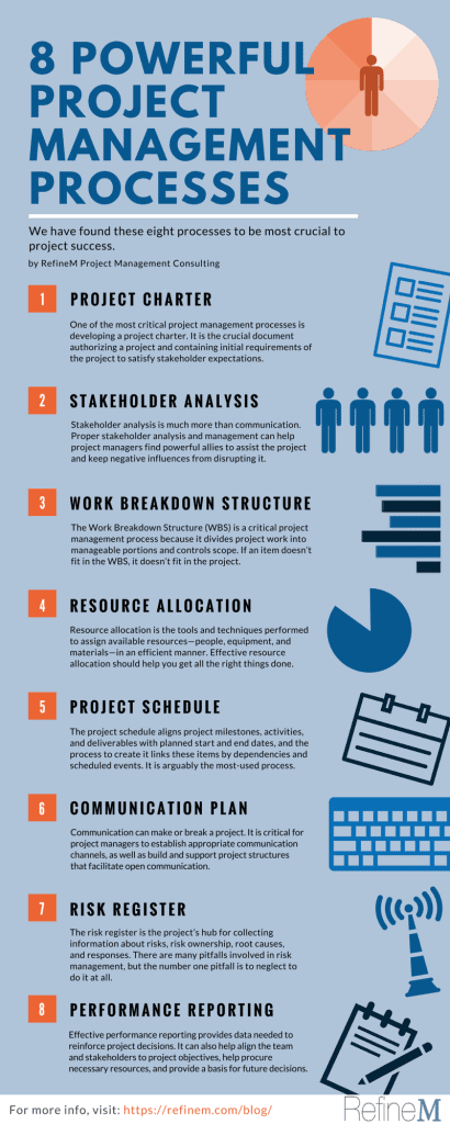 8 Powerful Project Management Processes Infographic. Image Copyright (C) RefineM. All rights reserved.