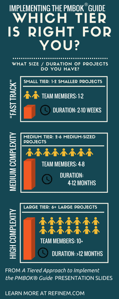 Implementing the PMBOK Guide: Which Tier is Right For You infographic. Image Copyright (C) RefineM. All rights reserved.