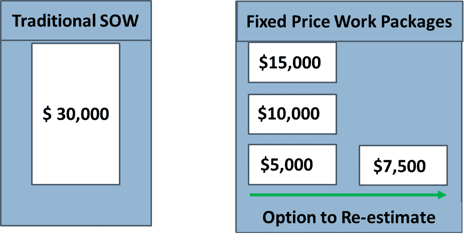 Fixed Price Work Packages