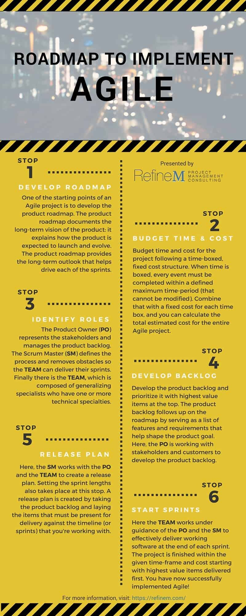 Infographic describing the process to implement Agile.