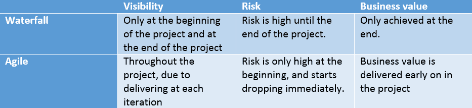 Image detailing the visibility, risk, and business value in Agile vs. waterfall methodologies