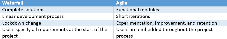 Image detailing the key differences in Agile Vs. Waterfall