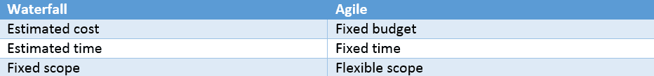 Image detailing the difference in scope, time, and cost of Agile vs. waterfall