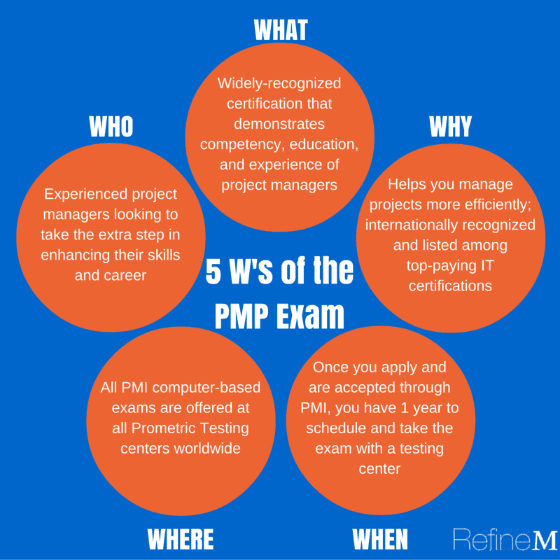 5 W's of the PMP Exam Infographic